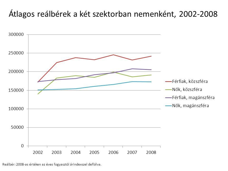 Átlagos reálbérek a két szektorban nemenként, 2002-2008 Reálbér: 2008-as értéken az éves fogyasztói árindexszel deflálva.