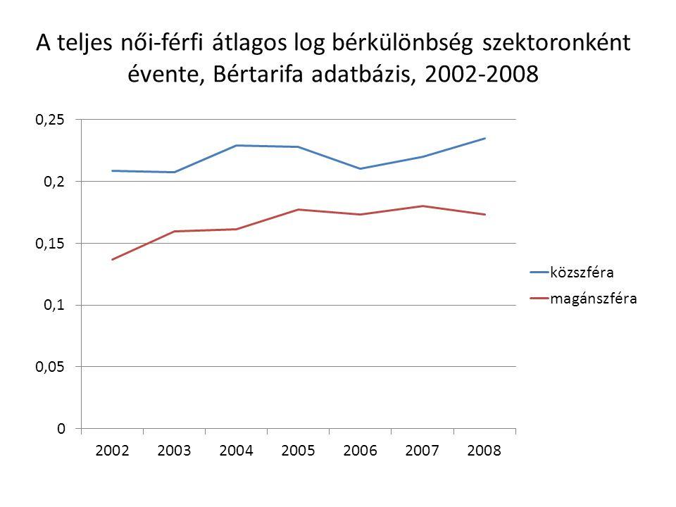A teljes női-férfi átlagos log bérkülönbség szektoronként évente, Bértarifa adatbázis, 2002-2008