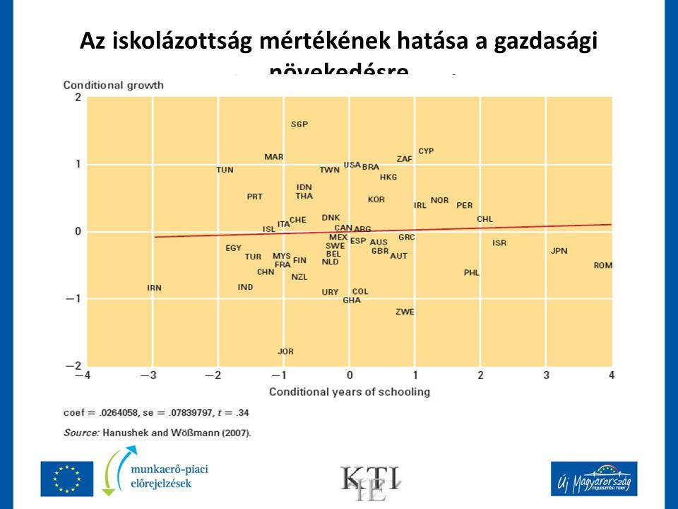 Az iskolázottság mértékének hatása a gazdasági növekedésre