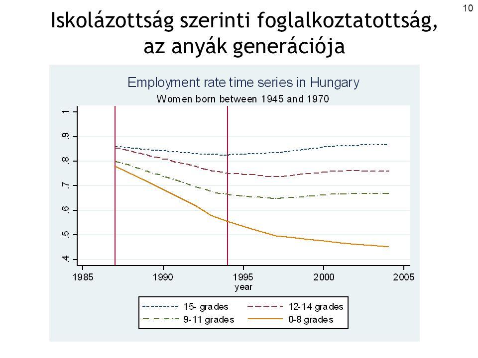 10 Iskolázottság szerinti foglalkoztatottság, az anyák generációja