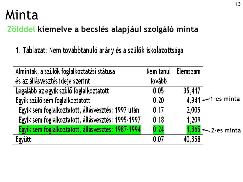 13 Minta Zölddel kiemelve a becslés alapjául szolgáló minta 1-es minta 2-es minta