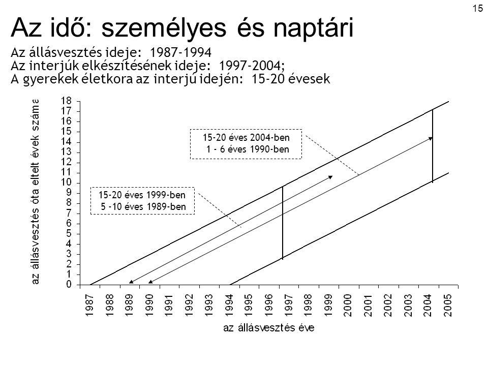 15 Az idő: személyes és naptári Az állásvesztés ideje: 1987-1994 Az interjúk elkészítésének ideje: 1997-2004; A gyerekek életkora az interjú idején: 15-20 évesek 15-20 éves 1999-ben 5 -10 éves 1989-ben 15-20 éves 2004-ben 1 - 6 éves 1990-ben