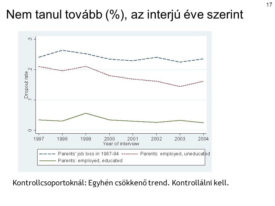 17 Nem tanul tovább (%), az interjú éve szerint Kontrollcsoportoknál: Egyhén csökkenő trend. Kontrollálni kell.