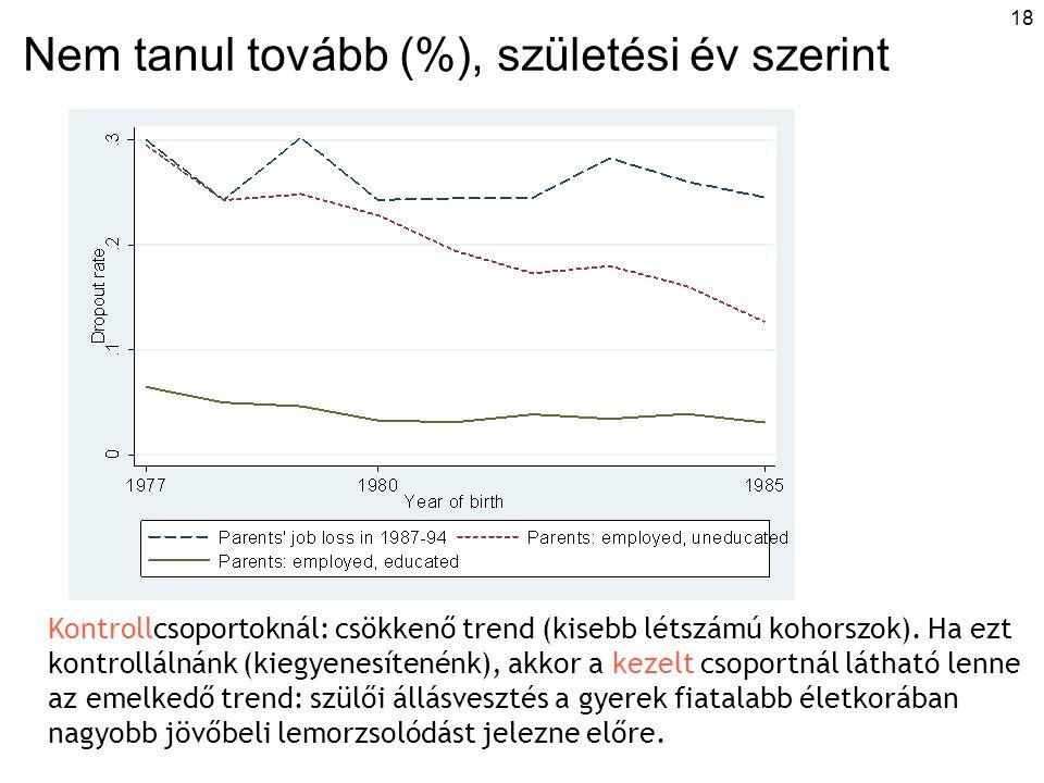 18 Nem tanul tovább (%), születési év szerint Kontrollcsoportoknál: csökkenő trend (kisebb létszámú kohorszok). Ha ezt kontrollálnánk (kiegyenesítenén