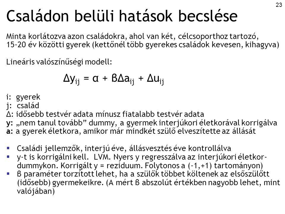 """23 Családon belüli hatások becslése Minta korlátozva azon családokra, ahol van két, célcsoporthoz tartozó, 15-20 év közötti gyerek (kettőnél több gyerekes családok kevesen, kihagyva) Lineáris valószínűségi modell: Δy ij = α + βΔa ij + Δu ij i: gyerek j: család Δ: idősebb testvér adata mínusz fiatalabb testvér adata y: """"nem tanul tovább dummy, a gyermek interjúkori életkorával korrigálva a: a gyerek életkora, amikor már mindkét szülő elveszítette az állását  Családi jellemzők, interjú éve, állásvesztés éve kontrollálva  y-t is korrigálni kell."""