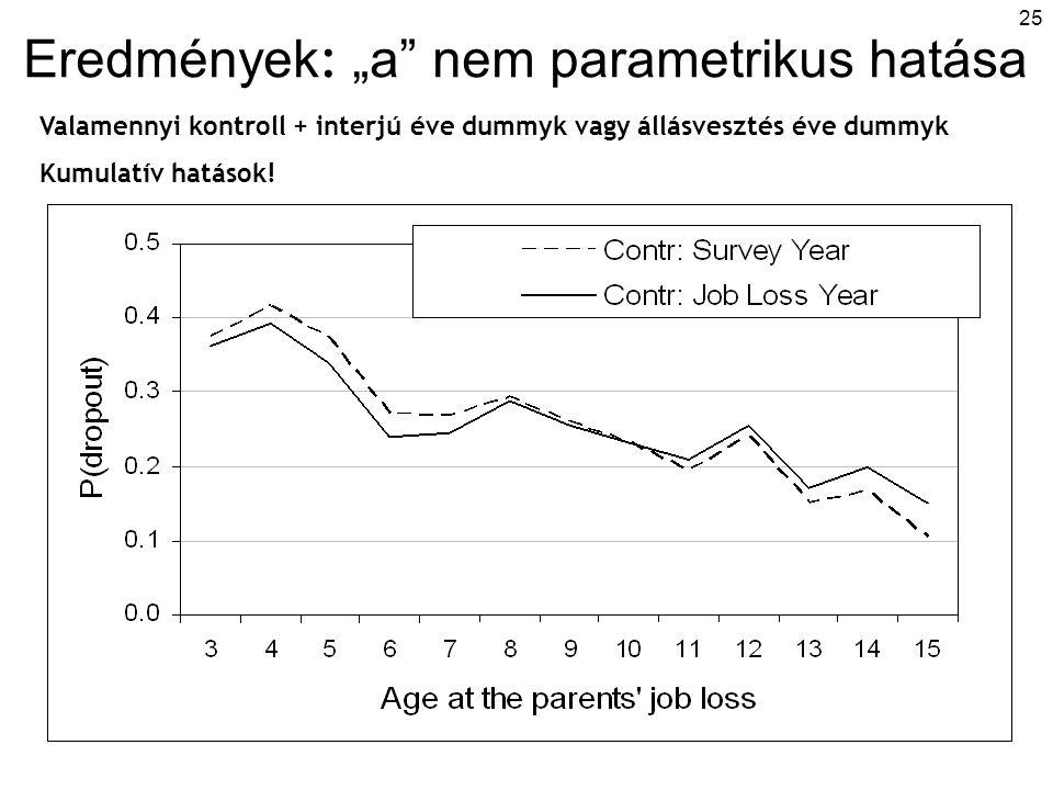 """25 Eredmények : """"a"""" nem parametrikus hatása Valamennyi kontroll + interjú éve dummyk vagy állásvesztés éve dummyk Kumulatív hatások!"""