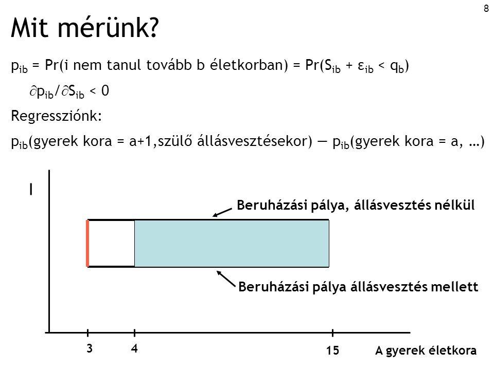 """19 Becslés: keresztmetszeti adatokon Lineáris valószínűségi modell: y ij = α + f(a ij ) + g(c ij ) + h(x j ) + u ij i: gyerek j: család y: nem tanul tovább = 1, továbbtanul =0 a: a gyermek életkora, amikorra már mindkét szülő elveszítette az állását c: a gyerek egyéb jellemzői (neme, életkora az interjú idején) x: családi jellemzők (szülők kora, iskolázottsága, testvérek #, lakóhely) + kontroll: interjú évét képviselő fix-egyedhatások vagy az állásvesztés évét képviselő fix-egyedhatások """"a is 3 és 15 éves életkor közöttre korlátozva, transzformálva: a=3  0 Jobboldali változók: zérus átlagúra normalizálva Standard hiba családi szinten klaszterezve f(a) háromféleképpen specifikálva:  """"a lineáris (átlagos) hatása  """"a nem-parametrikus hatása (életkor dummyk)  lineáris hatás, törésponttal (spline), meredekebb-e 7 éves kor előtt."""