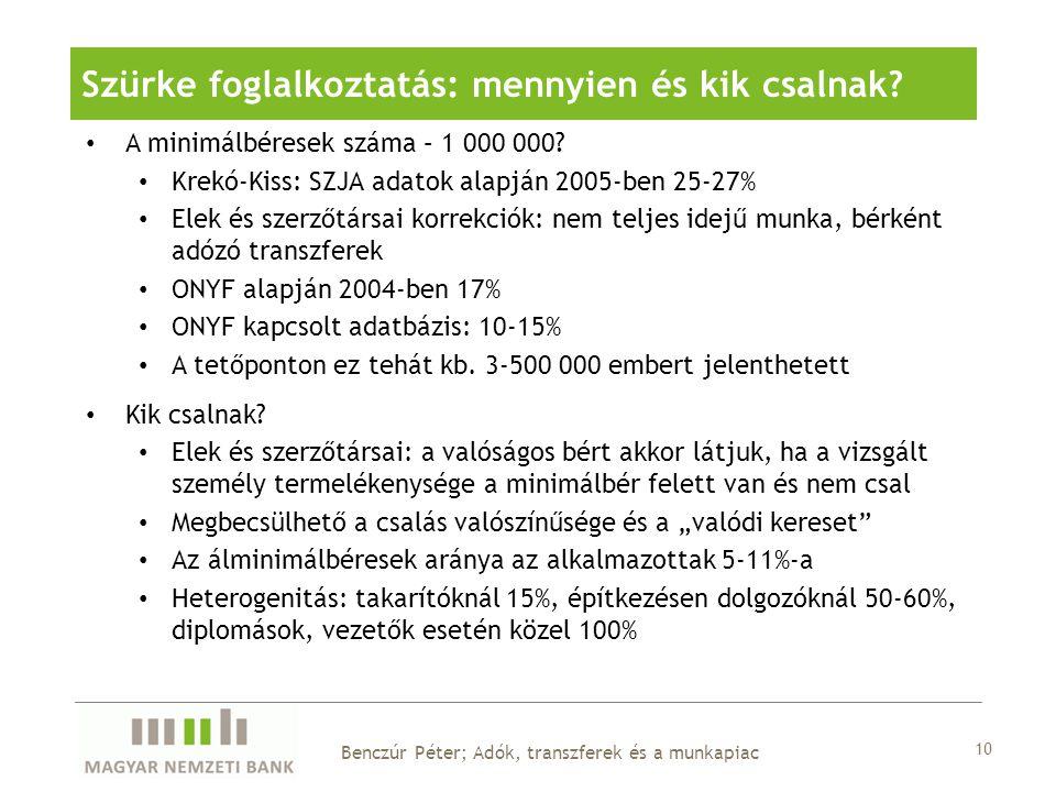 A minimálbéresek száma – 1 000 000? Krekó-Kiss: SZJA adatok alapján 2005-ben 25-27% Elek és szerzőtársai korrekciók: nem teljes idejű munka, bérként a