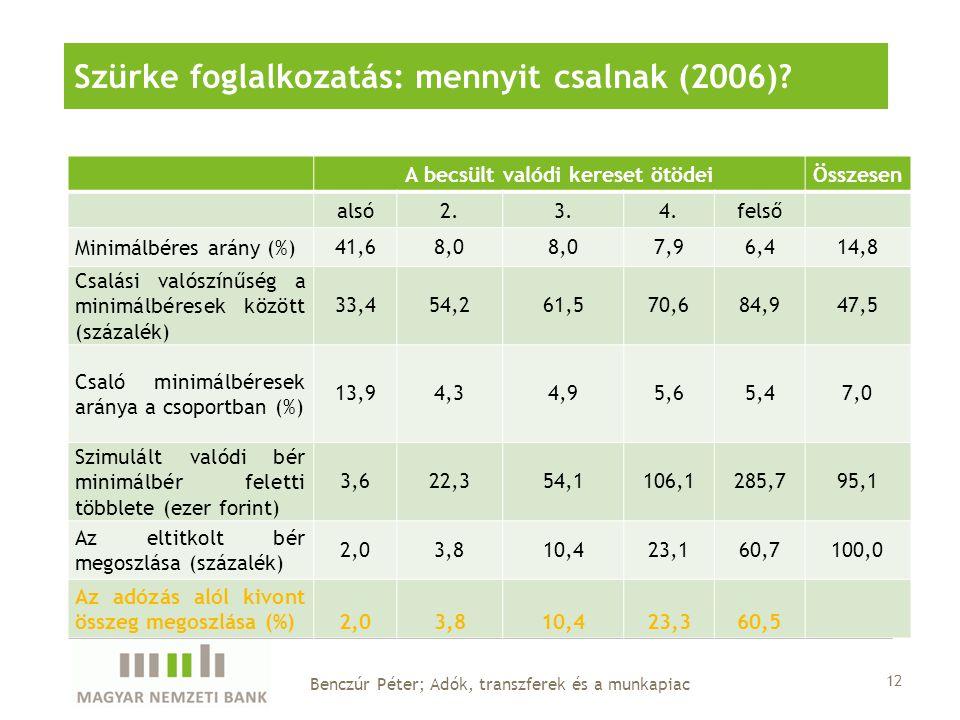 A becsült valódi kereset ötödeiÖsszesen alsó2.3.4.felső Minimálbéres arány (%) 41,68,0 7,96,414,8 Csalási valószínűség a minimálbéresek között (százal