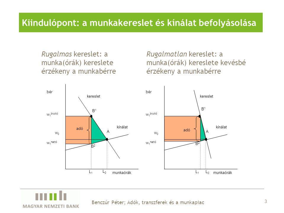 A bevételek alakulása: TxL 1 <TxL 0 A társadalmi veszteség alakulása: A fogyasztói többlet, a termelői többlet és az adóbevétel összegének változása Az ábrákon a zöld háromszögnek megfelelő terület 1/2xTx(L 1 -L 0 )  Ki viseli ténylegesen az adóterheket (incidencia): hogyan alakul a bruttó és a nettó bér.