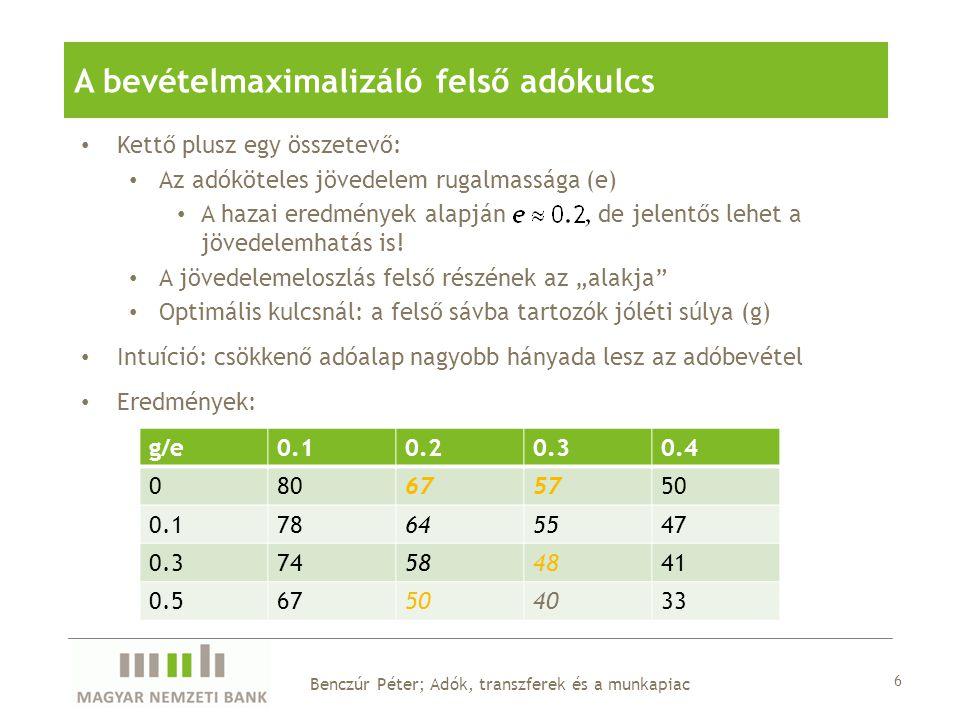A bevételmaximalizáló felső adókulcs 6 Benczúr Péter; Adók, transzferek és a munkapiac Kettő plusz egy összetevő: Az adóköteles jövedelem rugalmassága