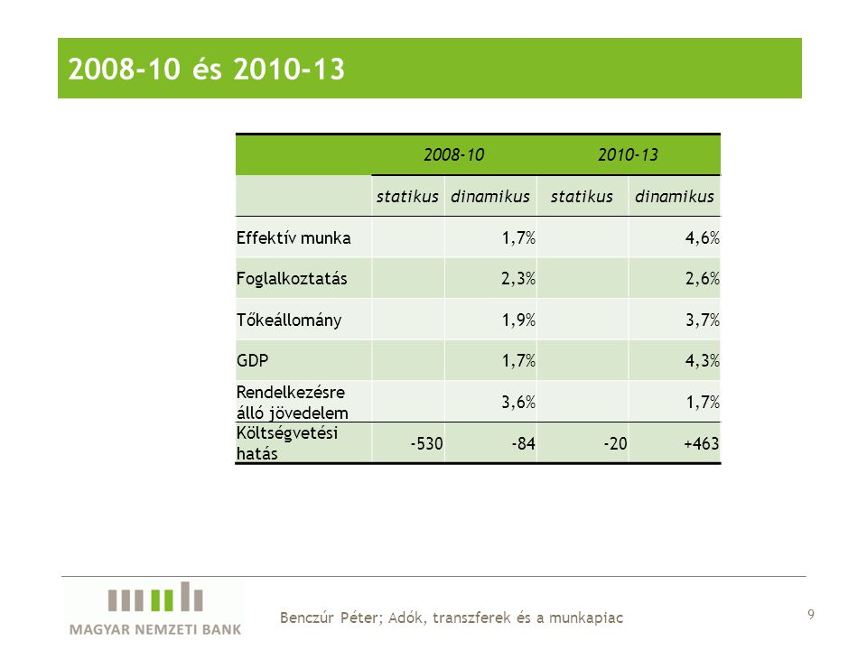 9 Benczúr Péter; Adók, transzferek és a munkapiac 2008-10 és 2010-13 2008-102010-13 statikusdinamikusstatikusdinamikus Effektív munka 1,7% 4,6% Foglalkoztatás 2,3% 2,6% Tőkeállomány 1,9% 3,7% GDP 1,7% 4,3% Rendelkezésre álló jövedelem 3,6% 1,7% Költségvetési hatás -530-84-20+463