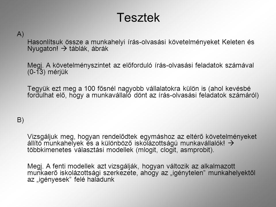 Tesztek A) Hasonlítsuk össze a munkahelyi írás-olvasási követelményeket Keleten és Nyugaton!  táblák, ábrák Megj. A követelményszintet az előforduló