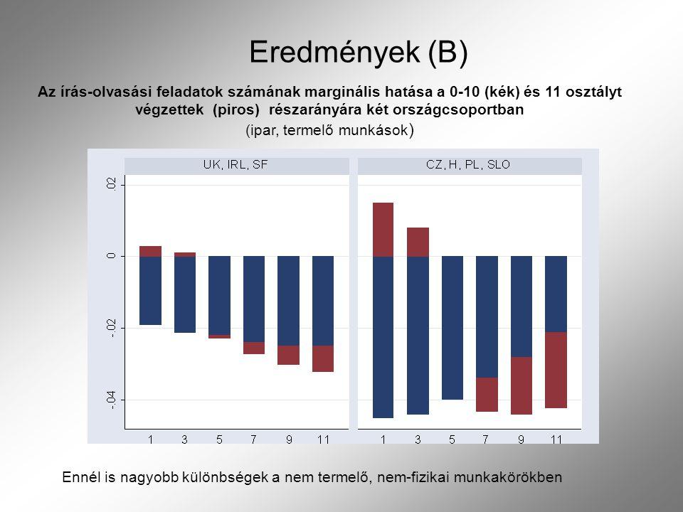 Eredmények (B) Az írás-olvasási feladatok számának marginális hatása a 0-10 (kék) és 11 osztályt végzettek (piros) részarányára két országcsoportban (ipar, termelő munkások ) Ennél is nagyobb különbségek a nem termelő, nem-fizikai munkakörökben