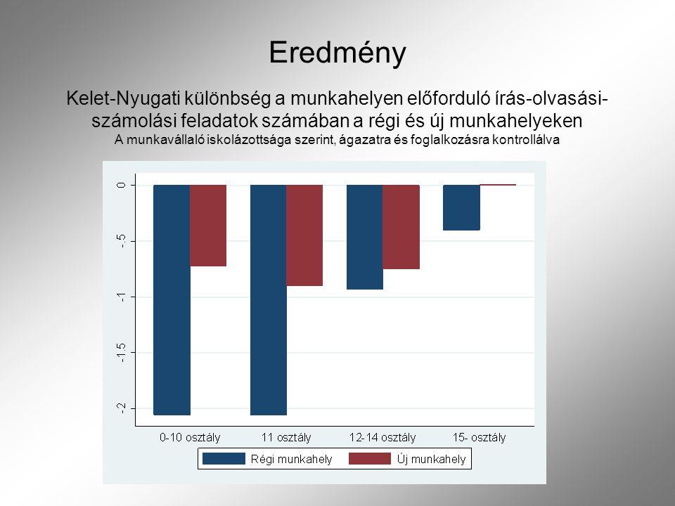 Eredmény Kelet-Nyugati különbség a munkahelyen előforduló írás-olvasási- számolási feladatok számában a régi és új munkahelyeken A munkavállaló iskolá