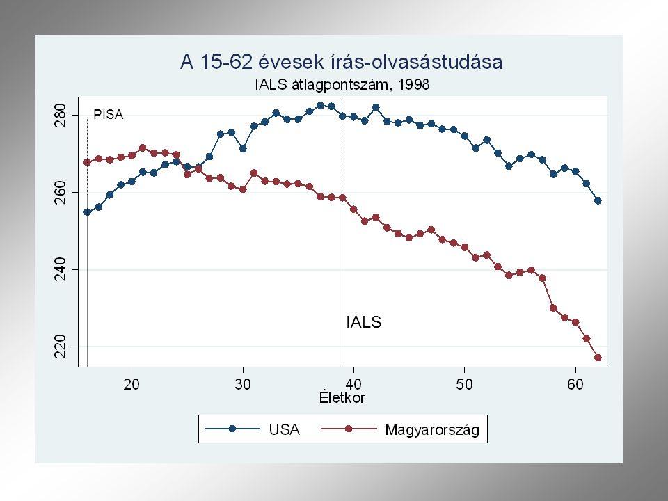 """1)Az alapfokon iskolázott felnőtt népesség írás-olvasási készségei abszolút és relatív értelemben is erősen hiányosak 2)A lemaradás csak részben írható az oktatás számlájára, a torz munkatapasztalat szerepe (valószínűsíthetően) hasonló jelentőségű 3)Az """"igénytelen munkahelyek és képzetlen munkavállalók alacsony egyensúlya nem maradhatott fenn, mert: a) Az új munkahelyek szigorúbb írás-olvasási követelményeket támasztanak, mint a régiek b) A tudáshiány erősebben hat a foglalkoztatási esélyre Keleten, mint Nyugaton* *) Az erre vonatkozó számítások nem szerepelnek a kötetben, itt ismertetem őket Négy állítás Közép-Kelet Európáról"""