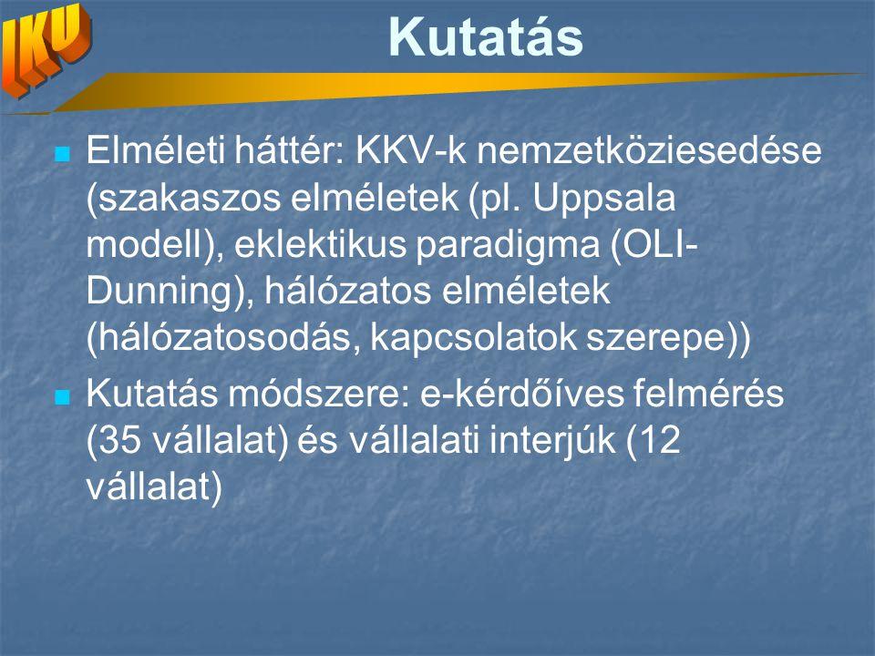 Kutatás Elméleti háttér: KKV-k nemzetköziesedése (szakaszos elméletek (pl. Uppsala modell), eklektikus paradigma (OLI- Dunning), hálózatos elméletek (