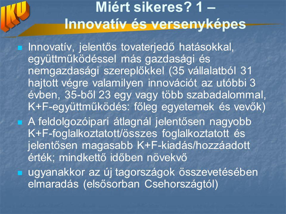 Miért sikeres? 1 – Innovatív és versenyképes Innovatív, jelentős tovaterjedő hatásokkal, együttműködéssel más gazdasági és nemgazdasági szereplőkkel (