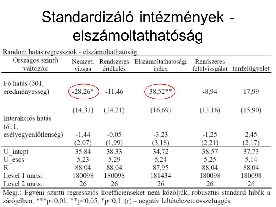 Standardizáló intézmények - elszámoltathatóság