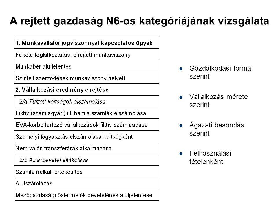 A rejtett gazdaság N6-os kategóriájának vizsgálata Gazdálkodási forma szerint Vállalkozás mérete szerint Ágazati besorolás szerint Felhasználási tétel
