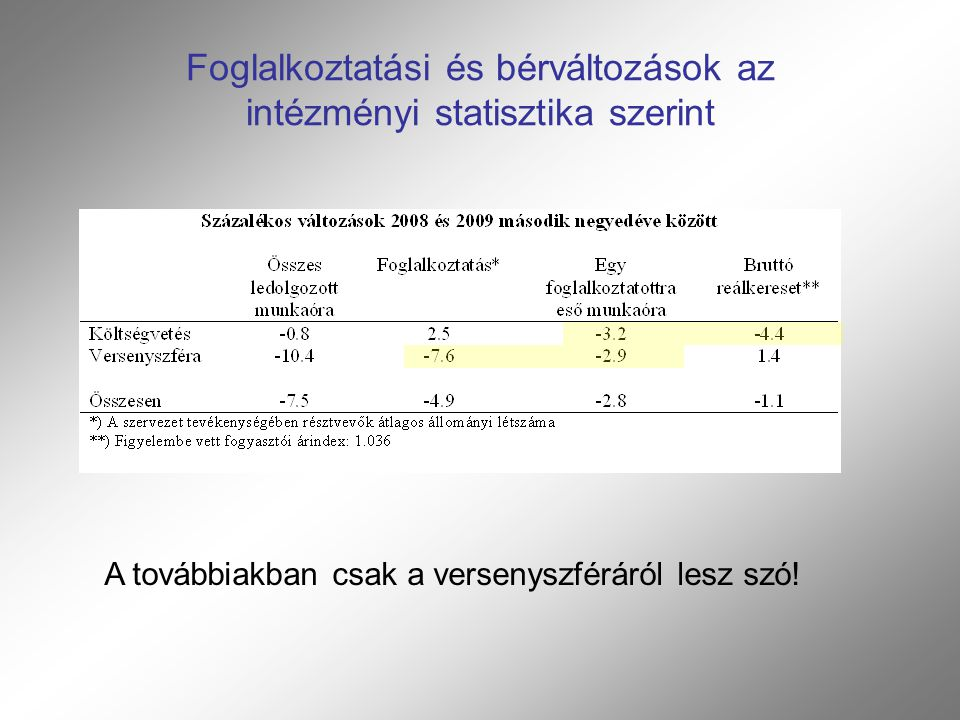 Foglalkoztatási és bérváltozások az intézményi statisztika szerint A továbbiakban csak a versenyszféráról lesz szó!