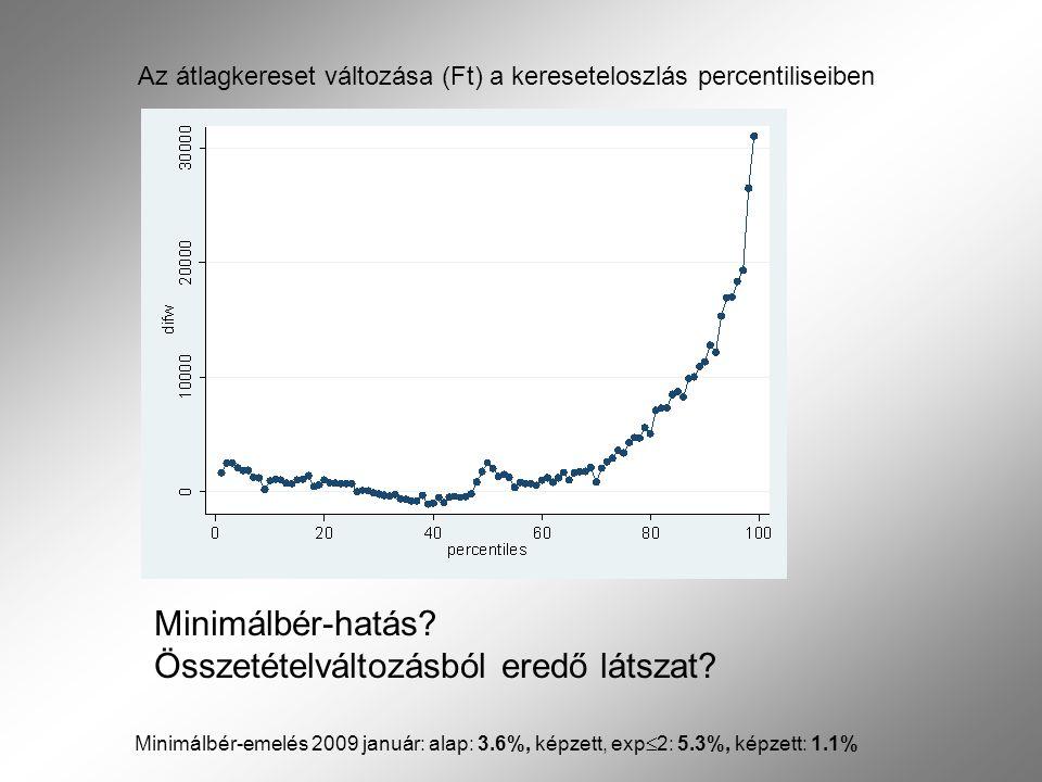 Valószínűleg az előbbi  Probit annak valószínűségére, hogy w<MW(2009) 2008-ban  Becsült valószínűség 2008-ra és 2009-re is  A hisztogramok nagyfokú hasonlósága arra utal, hogy a munkaerő- állomány összetétele nem változott erősen a várható kereseti szint szerint