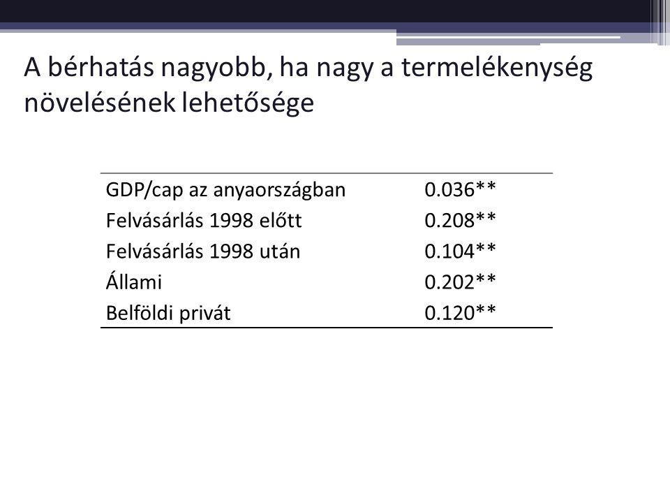 A bérhatás nagyobb, ha nagy a termelékenység növelésének lehetősége GDP/cap az anyaországban0.036** Felvásárlás 1998 előtt0.208** Felvásárlás 1998 után0.104** Állami0.202** Belföldi privát0.120**