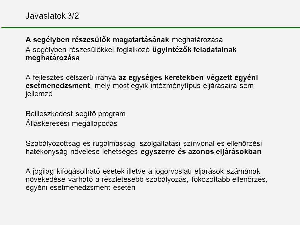 Javaslatok 3/2 A segélyben részesülők magatartásának meghatározása A segélyben részesülőkkel foglalkozó ügyintézők feladatainak meghatározása A fejlesztés célszerű iránya az egységes keretekben végzett egyéni esetmenedzsment, mely most egyik intézménytípus eljárásaira sem jellemző Beilleszkedést segítő program Álláskeresési megállapodás Szabályozottság és rugalmasság, szolgáltatási színvonal és ellenőrzési hatékonyság növelése lehetséges egyszerre és azonos eljárásokban A jogilag kifogásolható esetek illetve a jogorvoslati eljárások számának növekedése várható a részletesebb szabályozás, fokozottabb ellenőrzés, egyéni esetmenedzsment esetén