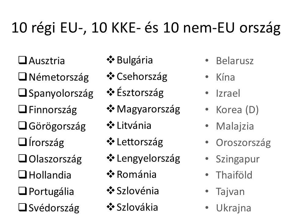10 régi EU-, 10 KKE- és 10 nem-EU ország  Ausztria  Németország  Spanyolország  Finnország  Görögország  Írország  Olaszország  Hollandia  Portugália  Svédország  Bulgária  Csehország  Észtország  Magyarország  Litvánia  Lettország  Lengyelország  Románia  Szlovénia  Szlovákia Belarusz Kína Izrael Korea (D) Malajzia Oroszország Szingapur Thaiföld Tajvan Ukrajna