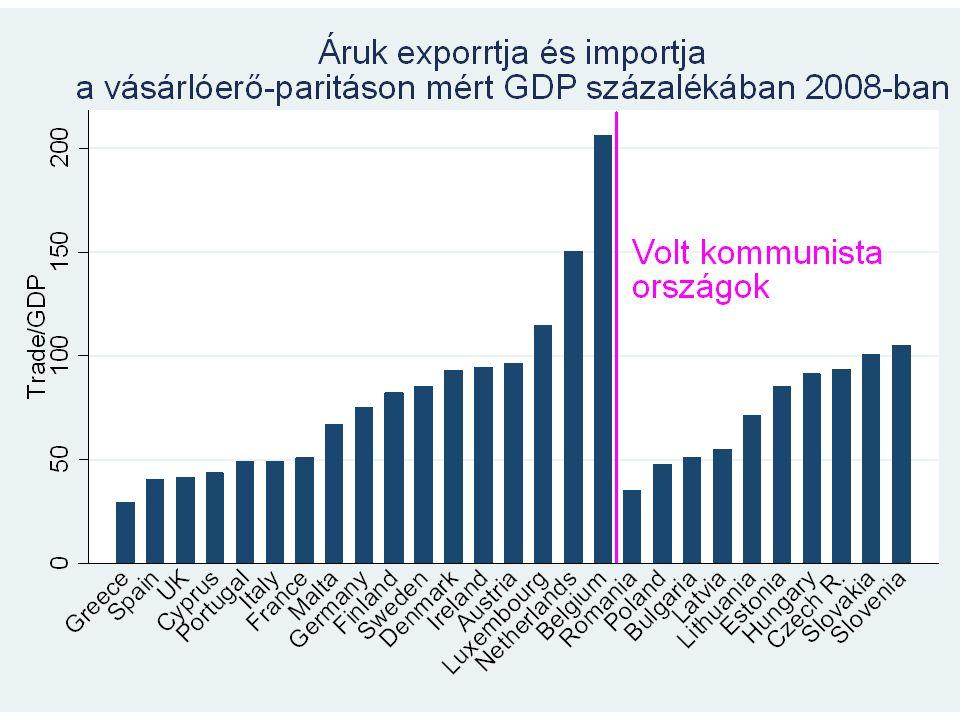 020406080100 ranking in FDI inflow/GDP among 158 countries Slovenia Romania Lithuania Poland Latvia Slovakia Bulgaria Czech R.