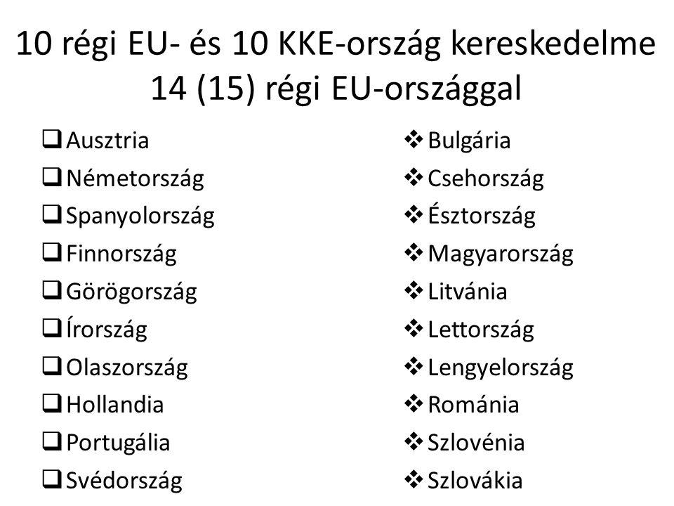 10 régi EU- és 10 KKE-ország kereskedelme 14 (15) régi EU-országgal  Ausztria  Németország  Spanyolország  Finnország  Görögország  Írország  Olaszország  Hollandia  Portugália  Svédország  Bulgária  Csehország  Észtország  Magyarország  Litvánia  Lettország  Lengyelország  Románia  Szlovénia  Szlovákia