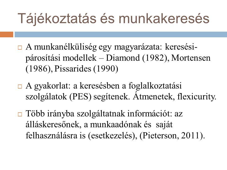 Tájékoztatás és munkakeresés  A munkanélküliség egy magyarázata: keresési- párosítási modellek – Diamond (1982), Mortensen (1986), Pissarides (1990)  A gyakorlat: a keresésben a foglalkoztatási szolgálatok (PES) segítenek.