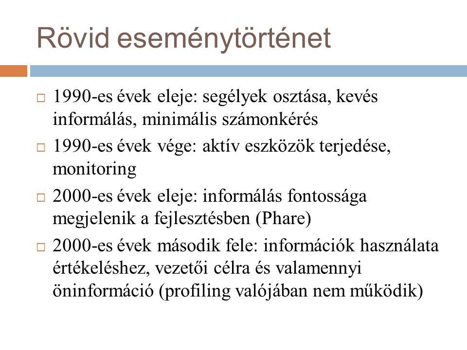 Rövid eseménytörténet  1990-es évek eleje: segélyek osztása, kevés informálás, minimális számonkérés  1990-es évek vége: aktív eszközök terjedése, monitoring  2000-es évek eleje: informálás fontossága megjelenik a fejlesztésben (Phare)  2000-es évek második fele: információk használata értékeléshez, vezetői célra és valamennyi öninformáció (profiling valójában nem működik)