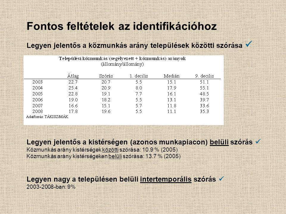 Legyen jelentős a közmunkás arány települések közötti szórása Legyen jelentős a kistérségen (azonos munkapiacon) belüli szórás Közmunkás arány kistérségek közötti szórása: 10.9 % (2005) Közmunkás arány kistérségeken belüli szórása: 13.7 % (2005) Legyen nagy a településen belüli intertemporális szórás 2003-2008-ban: 9% Fontos feltételek az identifikációhoz