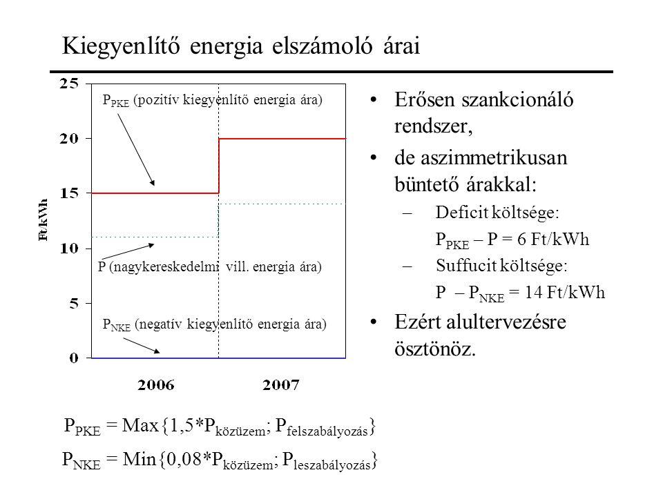 Kiegyenlítő energia elszámoló árai Erősen szankcionáló rendszer, de aszimmetrikusan büntető árakkal: –Deficit költsége: P PKE – P = 6 Ft/kWh –Suffucit