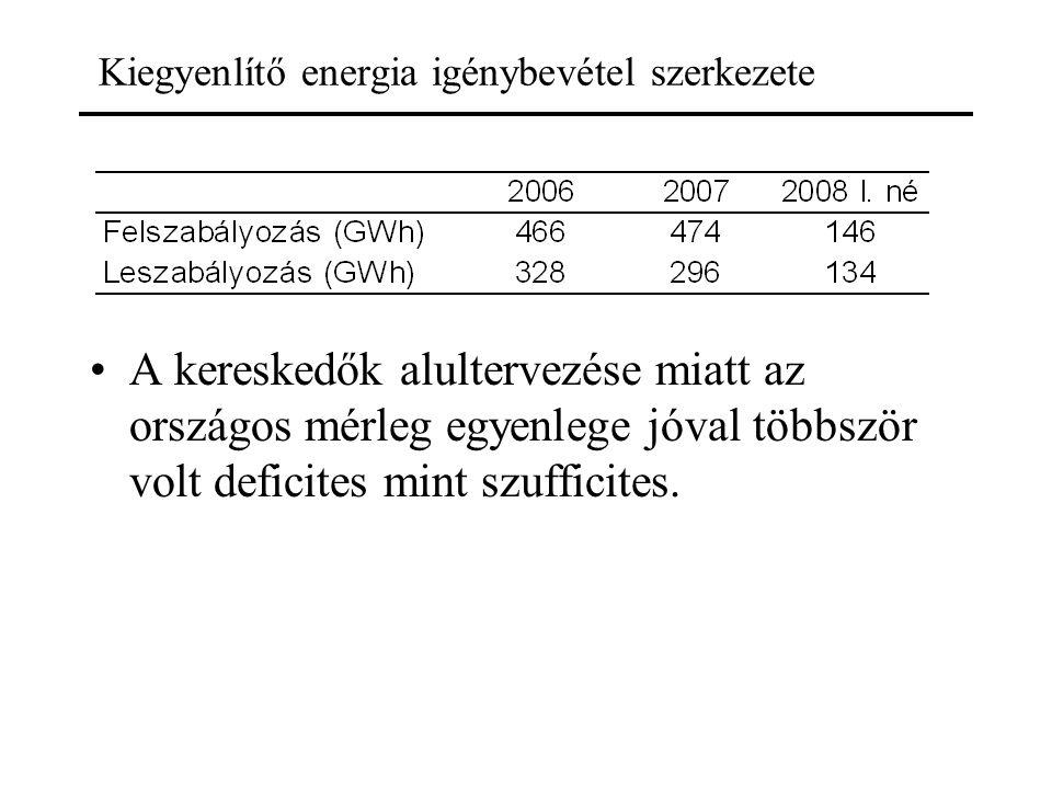 Kiegyenlítő energia igénybevétel szerkezete A kereskedők alultervezése miatt az országos mérleg egyenlege jóval többször volt deficites mint szufficit