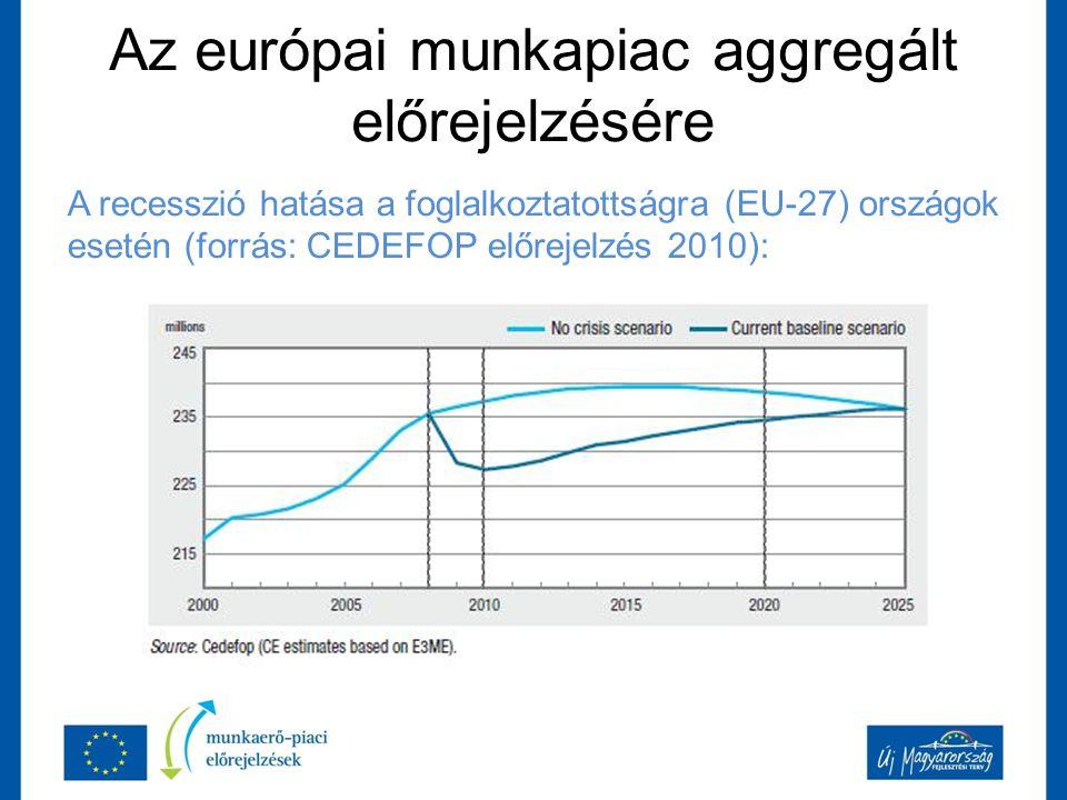 Az európai munkapiac aggregált előrejelzésére A recesszió hatása a foglalkoztatottságra (EU-27) országok esetén (forrás: CEDEFOP előrejelzés 2010):