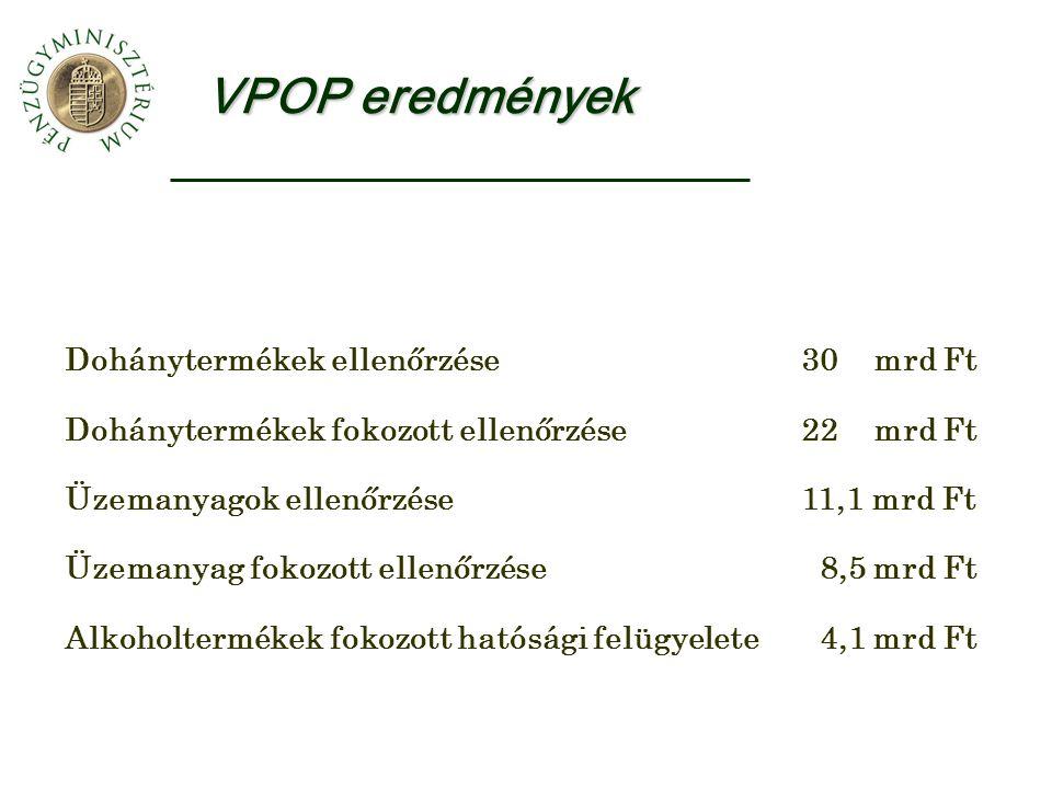 VPOP eredmények Dohánytermékek ellenőrzése30 mrd Ft Dohánytermékek fokozott ellenőrzése22 mrd Ft Üzemanyagok ellenőrzése11,1 mrd Ft Üzemanyag fokozott