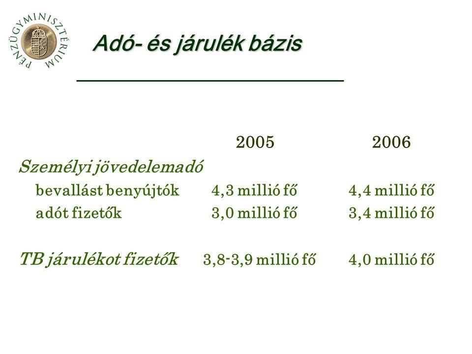 Adó- és járulék bázis 2005 2006 Személyi jövedelemadó bevallást benyújtók 4,3 millió fő4,4 millió fő adót fizetők 3,0 millió fő 3,4 millió fő TB járul
