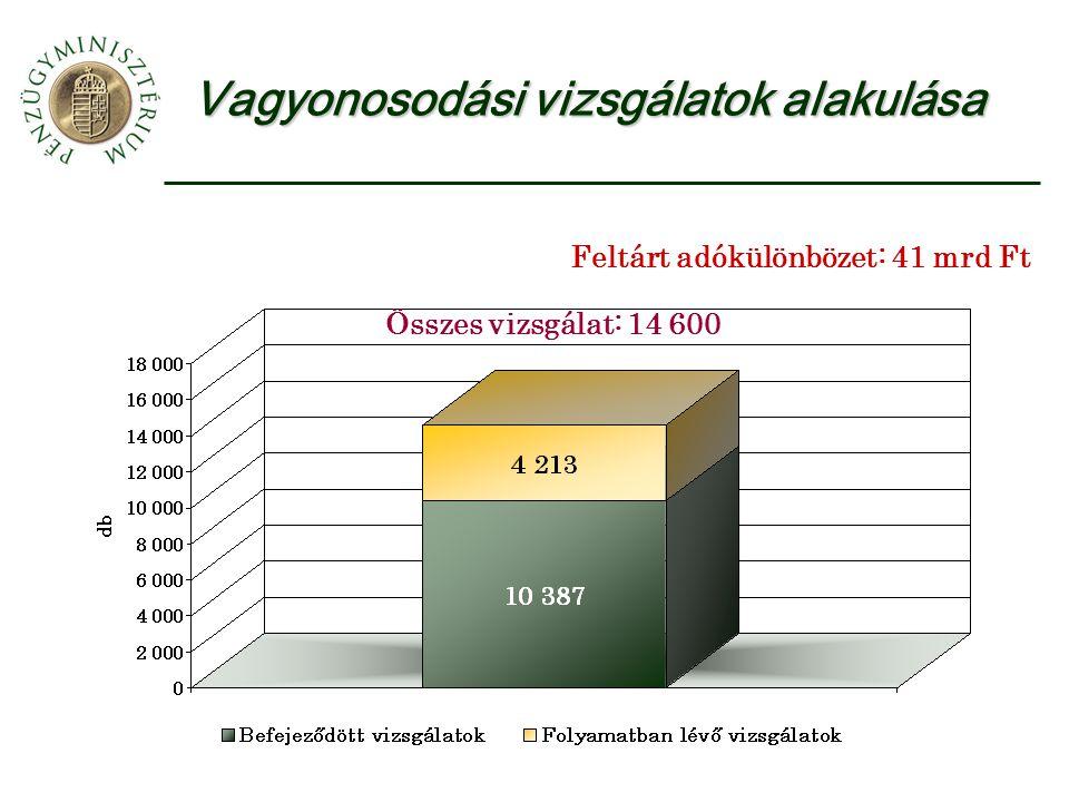 Vagyonosodási vizsgálatok alakulása Összes vizsgálat: 14 600 Feltárt adókülönbözet: 41 mrd Ft