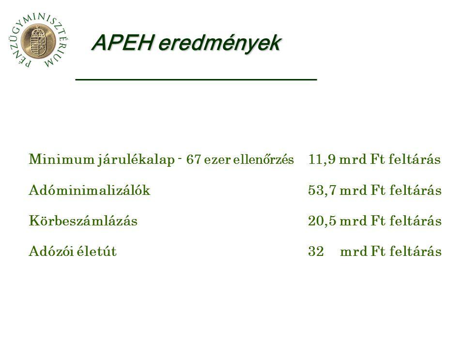 APEH eredmények Minimum járulékalap - 67 ezer ellenőrzés 11,9 mrd Ft feltárás Adóminimalizálók53,7 mrd Ft feltárás Körbeszámlázás20,5 mrd Ft feltárás