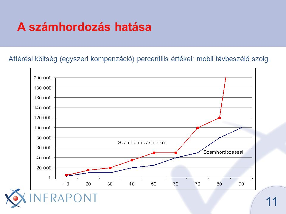 11 A számhordozás hatása Áttérési költség (egyszeri kompenzáció) percentilis értékei: mobil távbeszélő szolg.