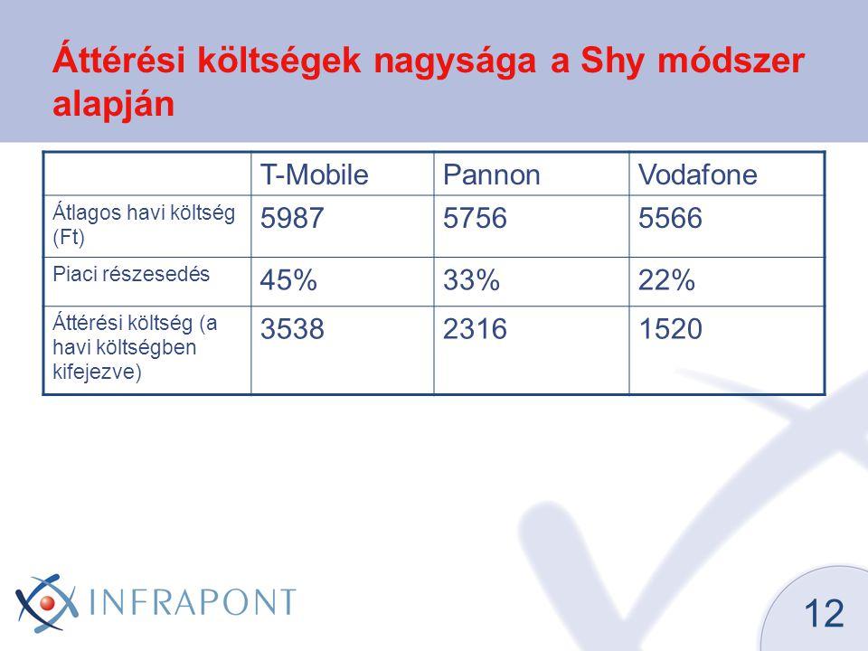 12 Áttérési költségek nagysága a Shy módszer alapján T-MobilePannonVodafone Átlagos havi költség (Ft) 598757565566 Piaci részesedés 45%33%22% Áttérési költség (a havi költségben kifejezve) 353823161520