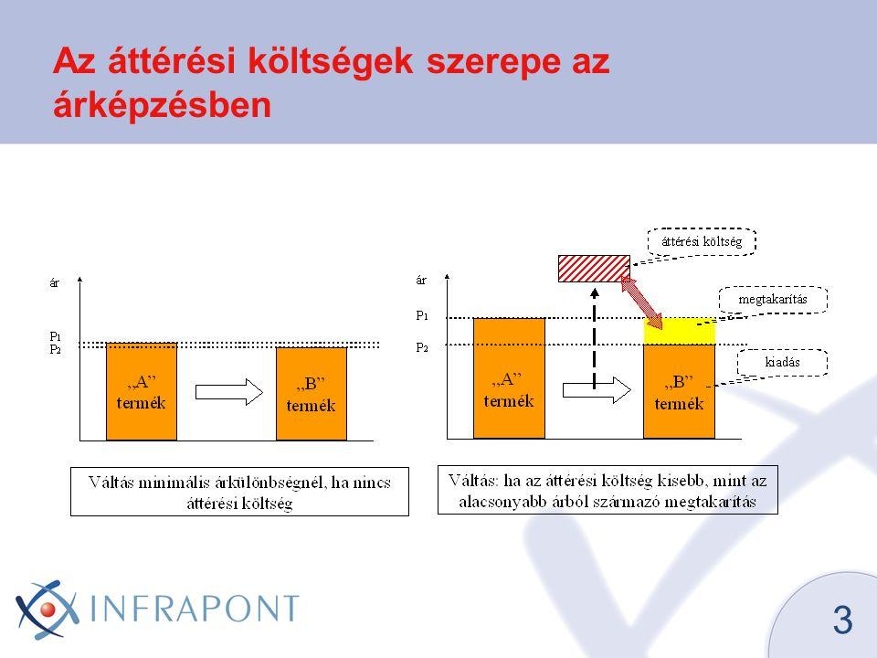 3 Az áttérési költségek szerepe az árképzésben