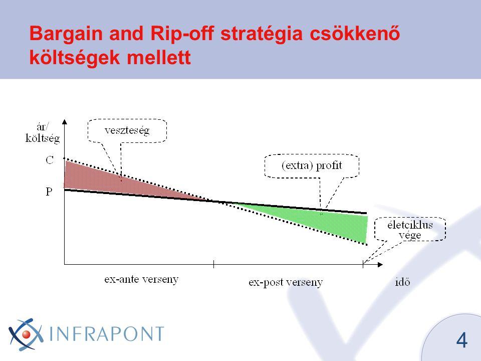 4 Bargain and Rip-off stratégia csökkenő költségek mellett