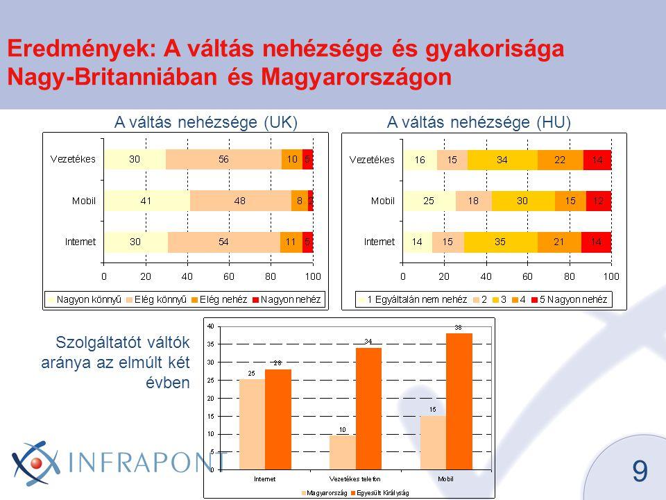 9 Eredmények: A váltás nehézsége és gyakorisága Nagy-Britanniában és Magyarországon A váltás nehézsége (UK)A váltás nehézsége (HU) Szolgáltatót váltók aránya az elmúlt két évben
