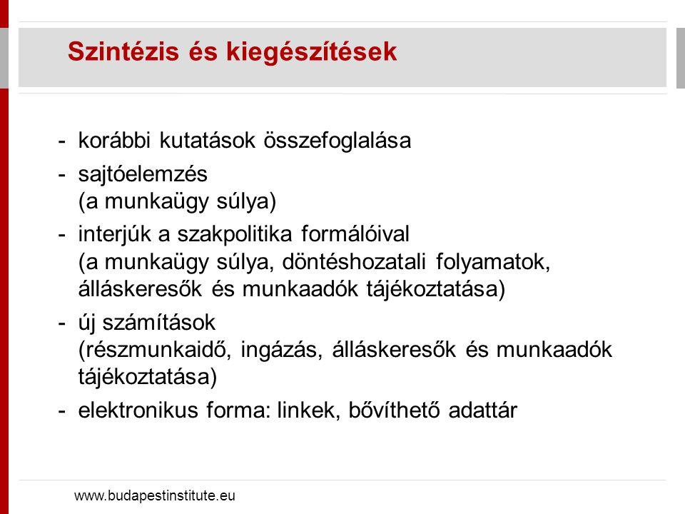 Tanulságok: eddigi kísérletek www.budapestinstitute.eu -kínálat szűkítése: korai/rokkant nyugdíj közfoglalkoztatás -kínálat egyoldalú ösztönzése: segély-összeg, gyed, minimálbér -kereslet ösztönzése: közfoglalkoztatás bértámogatás, járulékcsökkentés