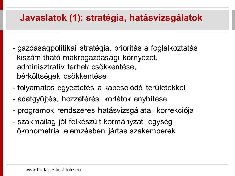 Javaslatok (2): béralkalmazkodás www.budapestinstitute.eu - álláskeresés ösztönzése: nagyobb létszámú munkaügyi kirendeltségek, álláskeresési feltételek kiterjesztése, érvényesítése -munkapiac elhagyását segítő jóléti ellátások hozzáférésének korlátozása, nyugdíjazás átlagéletkorának további emelése -diszkrimináció visszaszorítása: kormányzati kommunikáció, ösztöndíjak, munkakipróbálás, személyre szabott aktív eszközök, iskoláztatás esélyeinek kiegyenlítése
