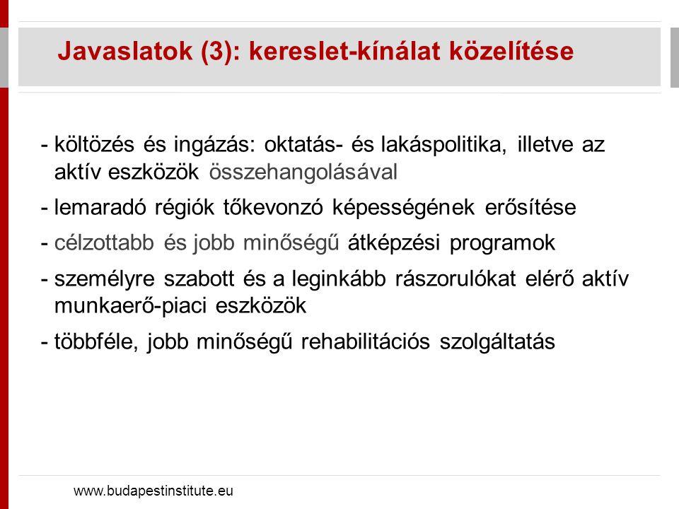 Javaslatok (3): kereslet-kínálat közelítése www.budapestinstitute.eu -költözés és ingázás: oktatás- és lakáspolitika, illetve az aktív eszközök összehangolásával -lemaradó régiók tőkevonzó képességének erősítése -célzottabb és jobb minőségű átképzési programok -személyre szabott és a leginkább rászorulókat elérő aktív munkaerő-piaci eszközök -többféle, jobb minőségű rehabilitációs szolgáltatás