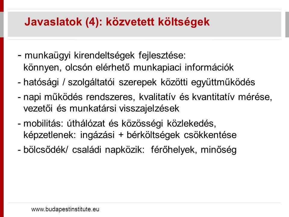 Javaslatok (4): közvetett költségek www.budapestinstitute.eu - munkaügyi kirendeltségek fejlesztése: könnyen, olcsón elérhető munkapiaci információk - hatósági / szolgáltatói szerepek közötti együttműködés -napi működés rendszeres, kvalitatív és kvantitatív mérése, vezetői és munkatársi visszajelzések -mobilitás: úthálózat és közösségi közlekedés, képzetlenek: ingázási + bérköltségek csökkentése -bölcsődék/ családi napközik: férőhelyek, minőség